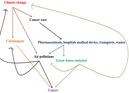 Climate change and cancer relation
