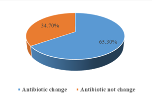 Distribution of the study patients by Need of change of antibiotics